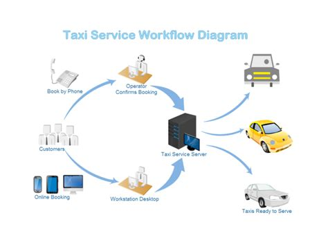 business workflow diagram business workflow diagram