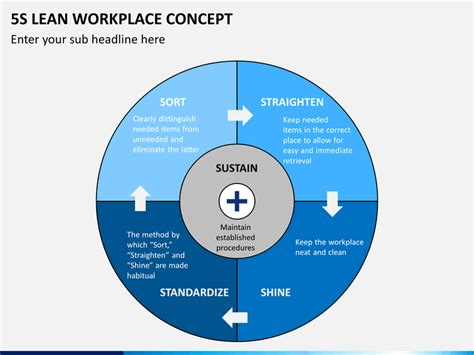 5s Lean Workplace Concept Powerpoint Template Sketchbubble 5s Powerpoint Template