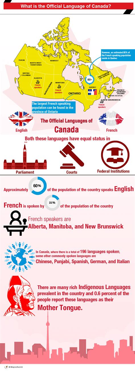 Language Of what is the official language of canada answers