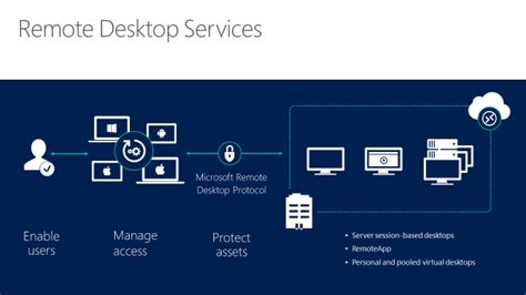 remote desktop rdp welcome to remote desktop services in windows server 2016