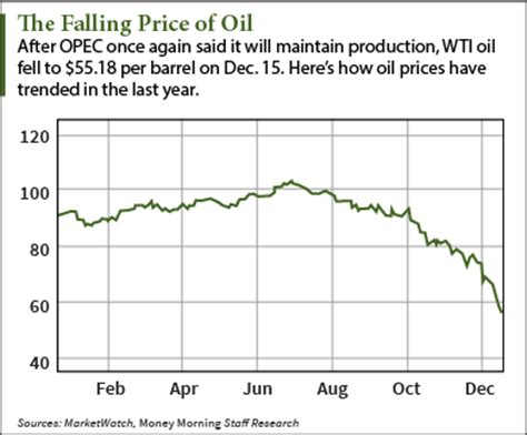 oil price forecast 2015 brings one of the best