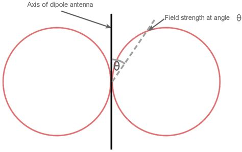 radiation pattern notes half wave dipole antenna half wavelength aerial