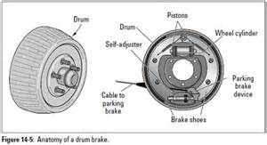Automotive Drum Brake System Auto Repair Drum Brakes