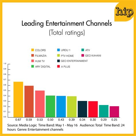 color rating ratings report indian channel colors beats