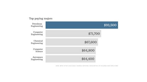 technical degrees head list of top paying majors in 2012 top paying jobs are in engineering