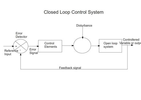 exle of open loop system with block diagram instrumentation and engineering 11 01 2010 12