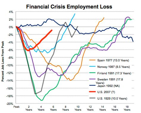 finance development december 2008 the economic geography of financial crisis recoveries compared the new york times