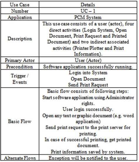 Table Description Distributed Real Time Pcm System Uml Design And