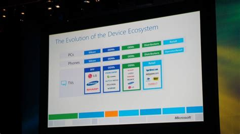 apple keynote for windows microsoft s computex keynote windows as an ecosystem is