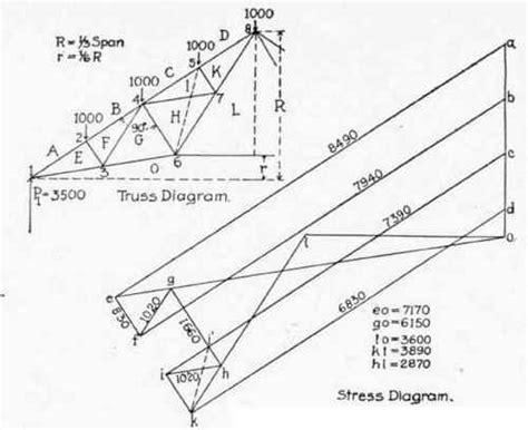 graphic statics with applications to trusses beams and arches classic reprint books application of graphic statics to trusses with vertical