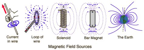 tesla coil magnetic field il magnetismo