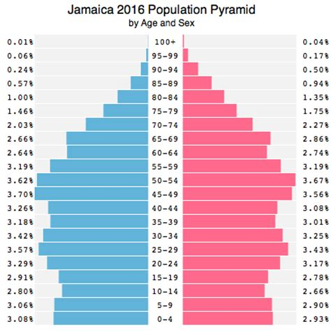 Demographics Table by Jamaica Population 2016 Facts And Information