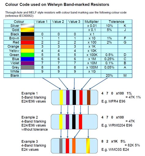 resistor color read reading a 5 band resistor with gold as a middle band electrical engineering stack exchange