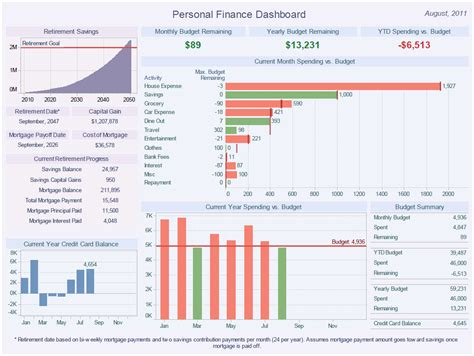 financial dashboard templates personal finance wamogo regional high school