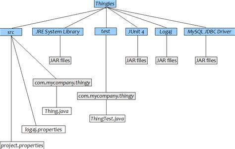 eclipse layout exles developing your java project with eclipse