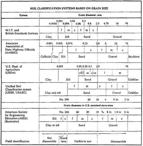 uscs soil classification