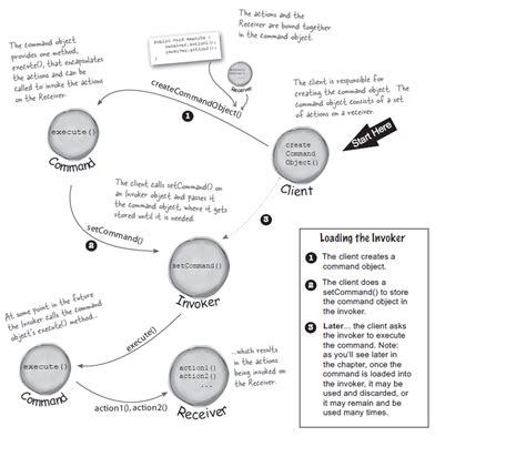 Command Pattern Ui | head first design patterns command pattern 爱程序网