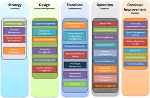 itil change management process template itil