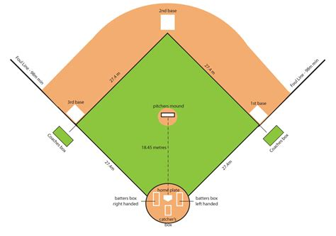baseball infield diagram baseball diagram cliparts co
