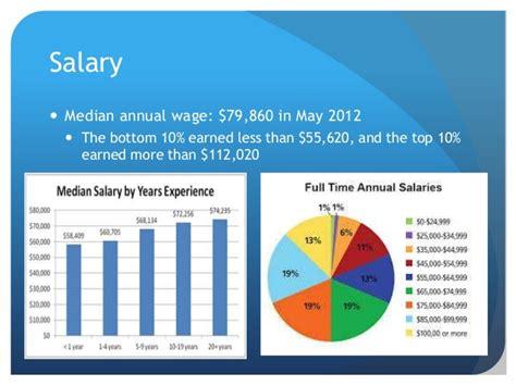 Ohio Mba Average Salary by Pt Salary Cultua Info