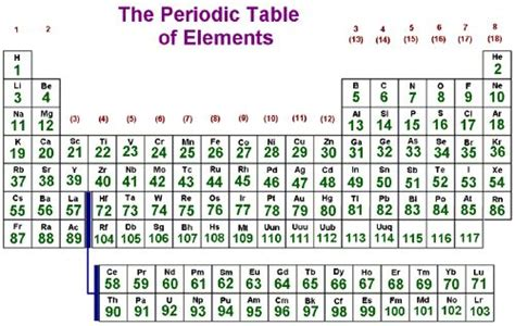 Element 47 Periodic Table by The World S Catalog Of Ideas