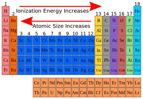 pattern on how ionization energy varies with atomic radius high school chemistry ionization energy wikibooks open