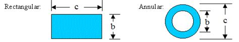 non circular duct to circular pipe conversions hydraulic
