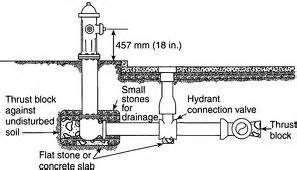 Fuel Hydrant System Design Handbook Keyes Safety Compliance 187 Testing Inspection