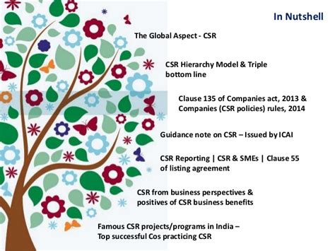 Corporate Social Responsibility Mba Notes Project by Corporate Social Responsibility Ppt 2015