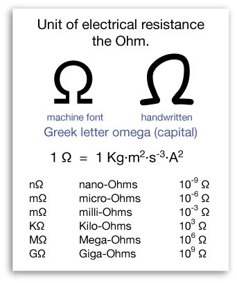 definition of resistance in physics resistance