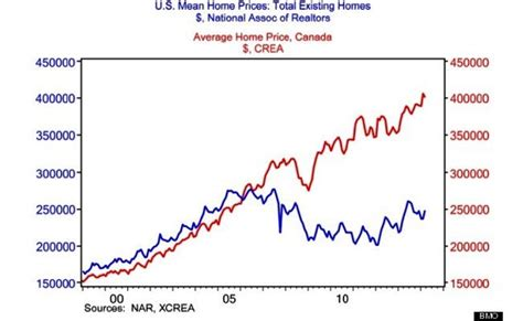 house price gap in canada us real estate raj sandhu