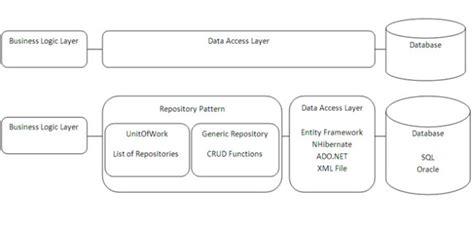 repository pattern javascript angularjs mvc repository