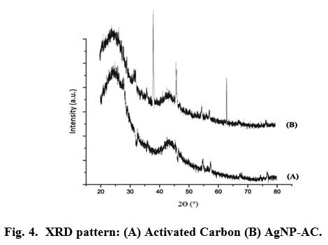 xrd pattern of carbon black silver nanoparticle loaded activated carbon an escalated
