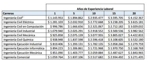 sueldos de la construccion estudio revela cu 225 les son los sueldos de ingenieros