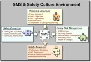 safety management system template crm aviation human factors safety safety management
