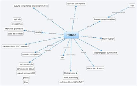 map python python mastergid xmind the most professional mind mapping software