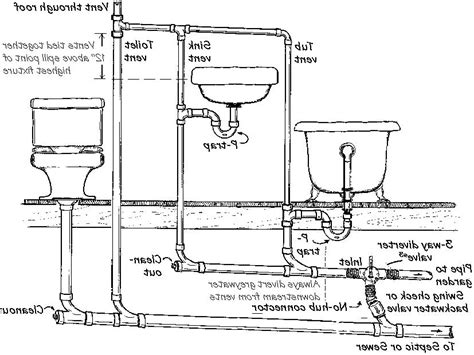 Source Plumbing by Bathroom Vent Pipe Photo