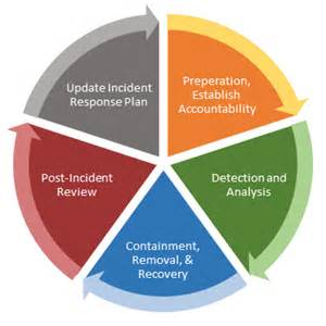 Cyber Incident Response Plan Template by 9 Parts Of An Effective Cyber Incident Response Plan