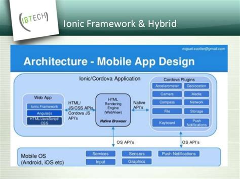 learning ionic build hybrid mobile applications with html5 arvind ionic framework
