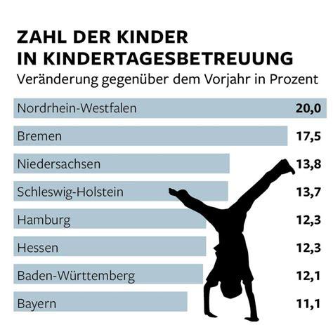 kosten kindergarten nrw tabelle u3 betreuung junge erzieherinnen arbeiten oft umsonst welt