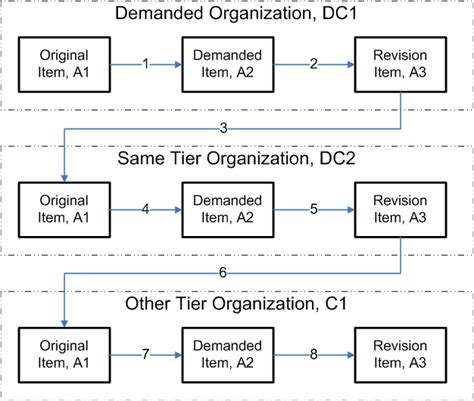 pattern of organization description oracle service parts planning implementation and user guide
