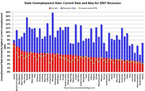 alabama unemployment benefits maximum bls unemployment rates lower in 8 states in november