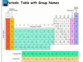 the periodic table chemistry ppt