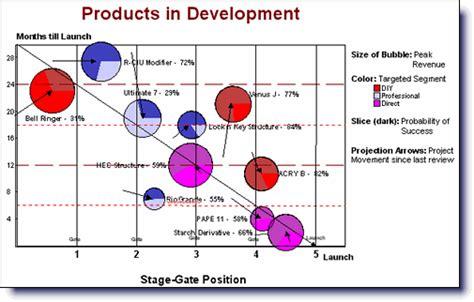improving new product development npd portfolio charts