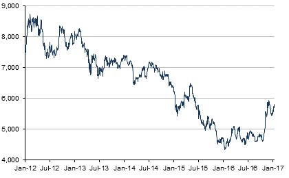 copper price   historical charts, forecasts, & news