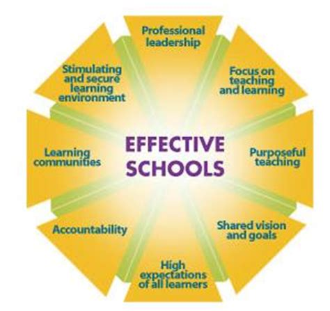 improving school board effectiveness a balanced governance approach books the trusted authority for starting improving selling