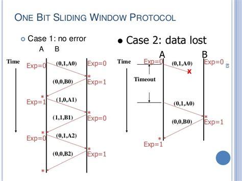 sliding window protocol diagram data link layer