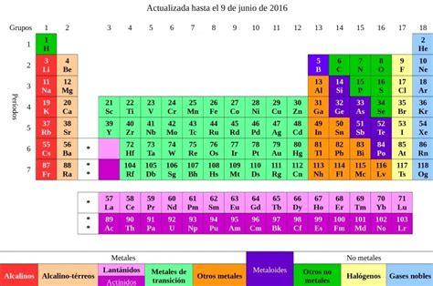 tabla peri 243 dica c 243 mo se usa elementos grupos y m 225 s