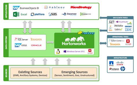 modern healthcare architectures built with hadoop
