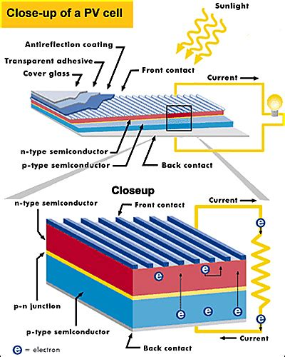 solar panel structure diagram solar get free image about